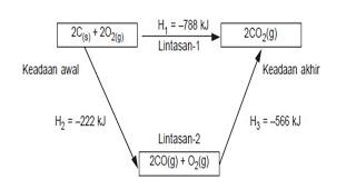 Termokimia risa rahmawati sunaryas blog diagram siklus reaksi pembakaran karbon ccuart Choice Image